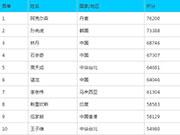 羽毛球世界排名:安塞龙首登榜首 林丹第三谌龙第六