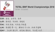 世锦赛第二阶段选手名单出炉 国羽五单项共获14个席位
