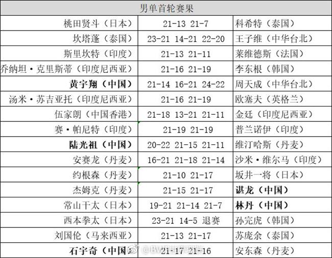 2019全英赛男单首轮赛果与1/8决赛对阵 国羽5战3胜