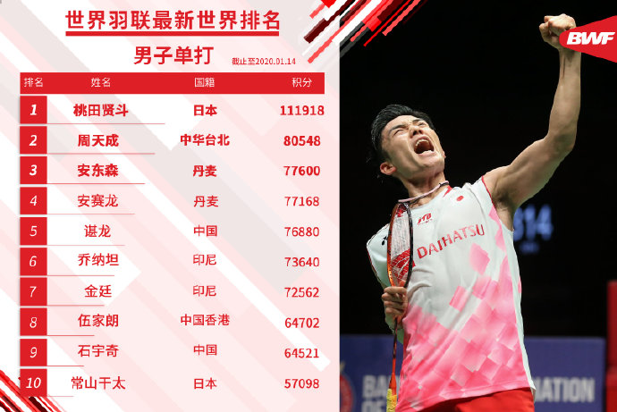 羽毛球世界排名:国羽三项榜首 谌龙石宇奇双双下滑