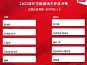 2020汤尤杯今日开赛 中国女团首秀迎战加拿大队