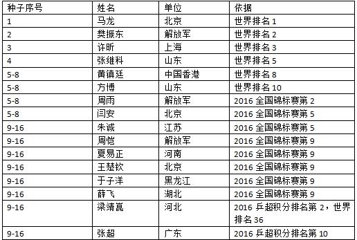2017全运会乒乓球赛程/签表/直播/视频/门票一览