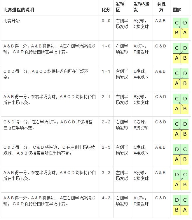 羽毛球比赛规则_羽毛球比赛规则(单打、双打、计分规则)_楚天运动频道